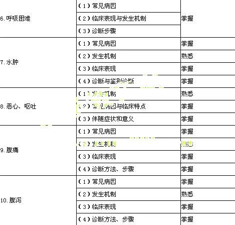 2015年内科学主治医师考试大纲 基础知识